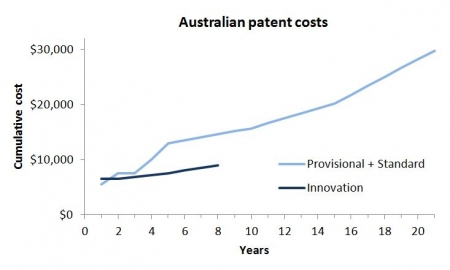 Graph - Australian patent costs
